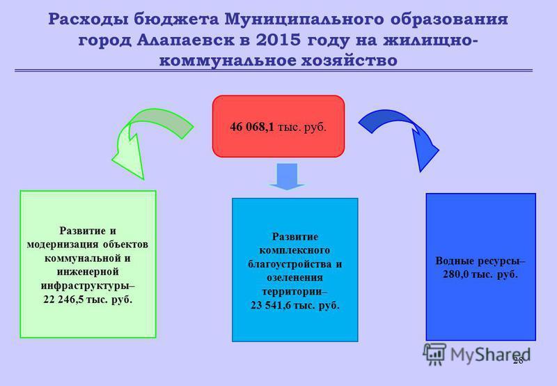 28 Расходы бюджета Муниципального образования город Алапаевск в 2015 году на жилищно- коммунальное хозяйство 46 068,1 тыс. руб. Развитие и модернизация объектов коммунальной и инженерной инфраструктуры– 22 246,5 тыс. руб. Развитие комплексного благоу
