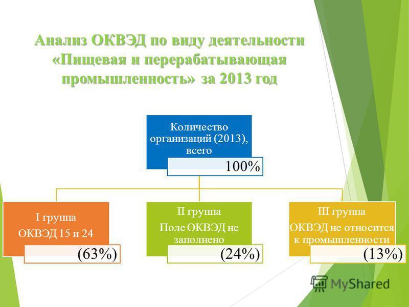 Анализ ОКВЭД по виду деятельности «Пищевая и перерабатывающая промышленность» за 2013 год Количество организаций (2013), всего 100% I группа ОКВЭД 15 и 24 (63%) II группа Поле ОКВЭД не заполнено (24%) III группа ОКВЭД не относится к промышленности (1
