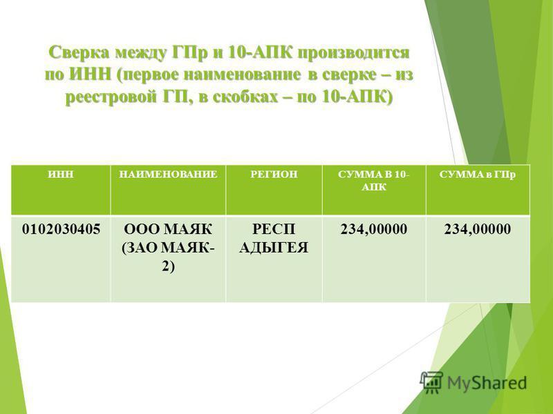 Сверка между ГПр и 10-АПК производится по ИНН (первое наименование в сверке – из реестровой ГП, в скобках – по 10-АПК) ИНННАИМЕНОВАНИЕРЕГИОНСУММА В 10- АПК СУММА в ГПр 0102030405ООО МАЯК (ЗАО МАЯК- 2) РЕСП АДЫГЕЯ 234,00000