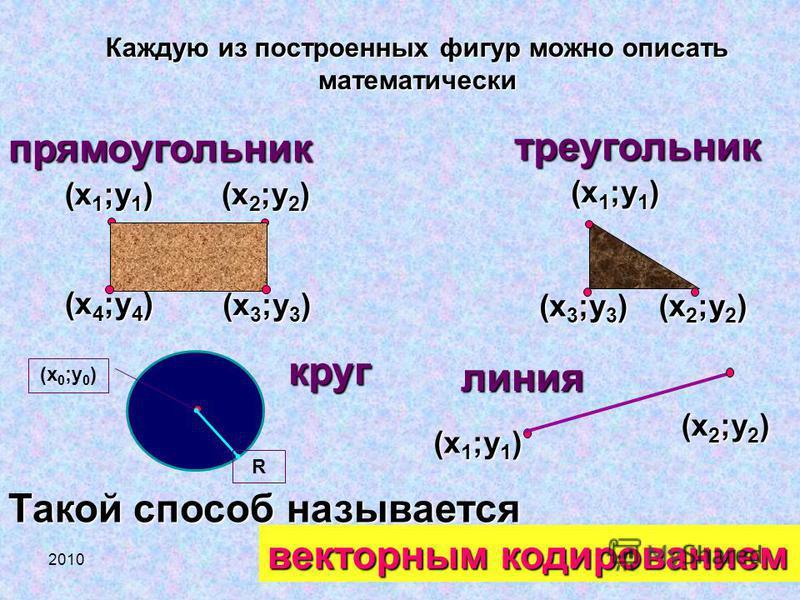 2010© Bolgova N.A.24 (х 2 ;у 2 ) (х 3 ;у 3 ) (х 4 ;у 4 ) (х 3 ;у 3 ) прямоугольник треугольник (х 1 ;у 1 ) (х 2 ;у 2 ) (х 1 ;у 1 ) круг (х 0 ;у 0 ) R Такой способ называется векторным кодированием Каждую из построенных фигур можно описать математичес