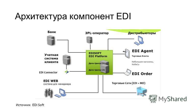 Архитектура компонент EDI Источник EDI Soft