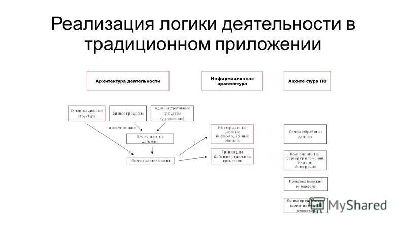 Реализация логики деятельности в традиционном приложении