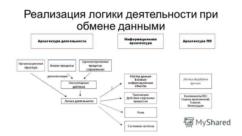 Реализация логики деятельности при обмене данными