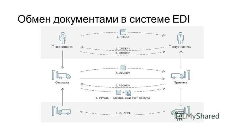 Обмен документами в системе EDI