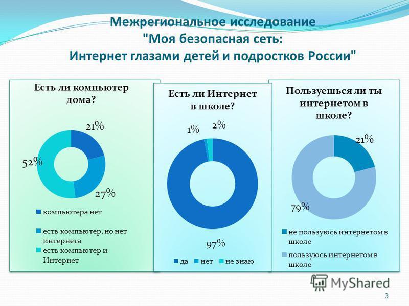 Межрегиональное исследование Моя безопасная сеть: Интернет глазами детей и подростков России 3