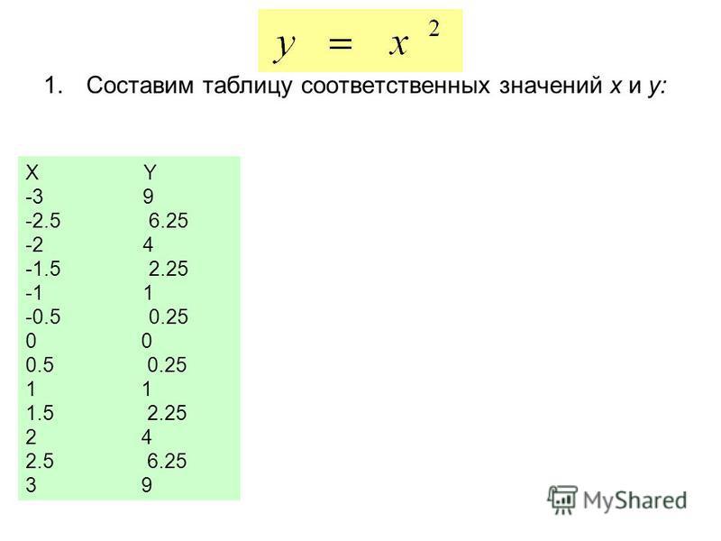 1. Составим таблицу соответственных значений х и у: X Y -3 9 -2.5 6.25 -2 4 -1.5 2.25 -1 1 -0.5 0.25 0 0.5 0.25 1 1.5 2.25 2 4 2.5 6.25 3 9