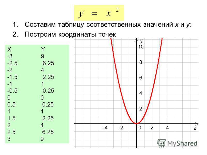 1. Составим таблицу соответственных значений х и у: 2. Построим координаты точек X Y -3 9 -2.5 6.25 -2 4 -1.5 2.25 -1 1 -0.5 0.25 0 0.5 0.25 1 1.5 2.25 2 4 2.5 6.25 3 9 y х 02 2 -24-4 4 6 8 10
