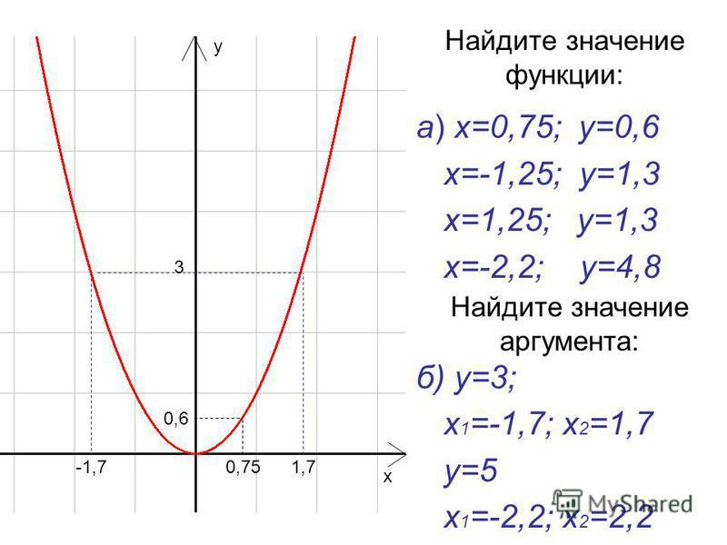а) х=0,75; у=0,6 х=-1,25; у=1,3 х=1,25; у=1,3 х=-2,2; у=4,8 б) у=3; х 1 =-1,7; х 2 =1,7 у=5 х 1 =-2,2; х 2 =2,2 Найдите значение функции: 0,75 0,6 3 -1,71,7 х у Найдите значение аргумента: