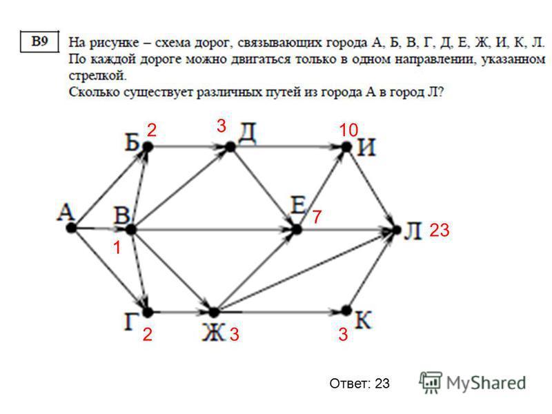 2 2 1 3 7 10 33 23 Ответ: 23