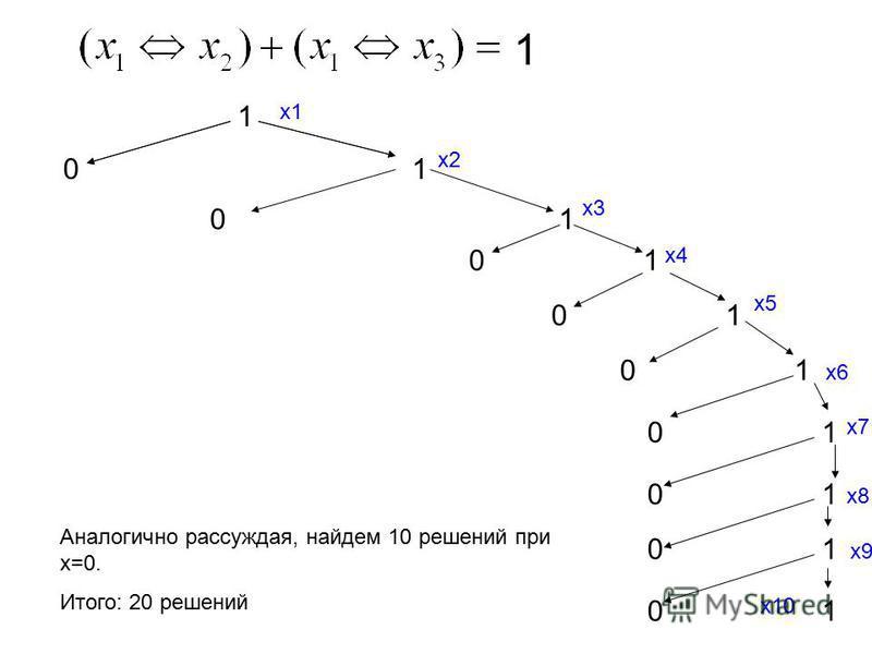1 101101 0101 0101 0101 0101 0101 0101 0101 0101 Аналогично рассуждая, найдем 10 решений при х=0. Итого: 20 решений х 1 х 2 х 3 х 4 х 6 х 5 х 7 х 8 х 9 х 10