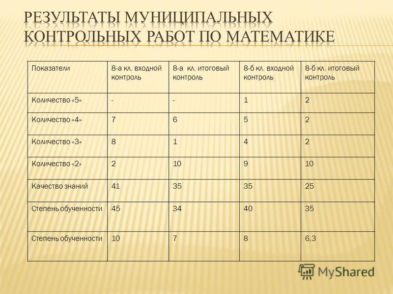 Показатели 8-а кл. входной контроль 8-а кл. итоговый контроль 8-б кл. входной контроль 8-б кл. итоговый контроль Количество «5»--12 Количество «4»7652 Количество «3»8142 Количество «2»2109 Качество знаний 4135 25 Степень обученности 45344035 Степень