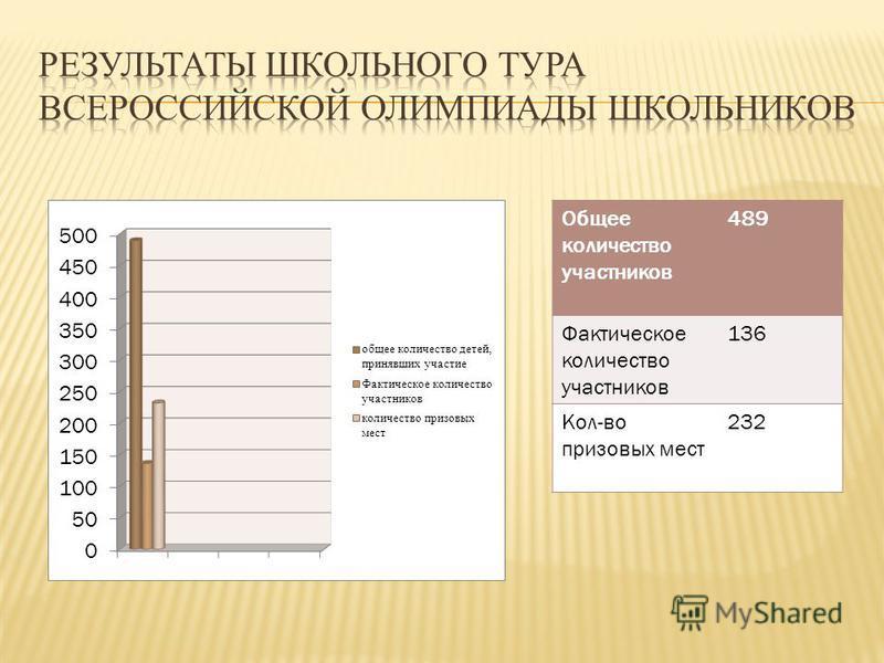 Общее количество участников 489 Фактическое количество участников 136 Кол-во призовых мест 232