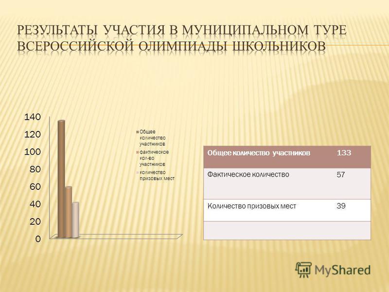 Общее количество участников 133 Фактическое количество 57 Количество призовых мест 39