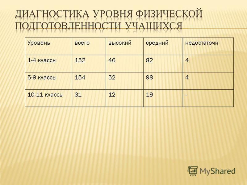 Уровеньвсеговысокийсреднийнедостаточн 1-4 классы 13246824 5-9 классы 15452984 10-11 классы 311219-