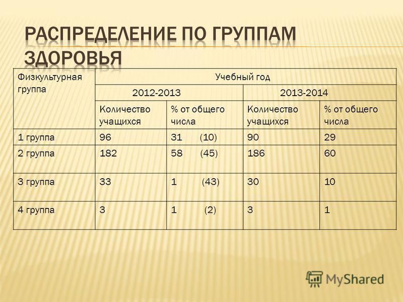 Физкультурная группа Учебный год 2012-2013 2013-2014 Количество учащихся % от общего числа Количество учащихся % от общего числа 1 группа 9631 (10)9029 2 группа 18258 (45)18660 3 группа 331 (43)3010 4 группа 31 (2)31