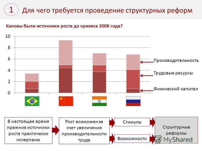 Для чего требуется проведение структурных реформ 1 Каковы были источники роста до кризиса 2008 года? В настоящее время прежние источники роста практически исчерпаны Рост возможен за счет увеличения производительности труда Производительность Трудовые