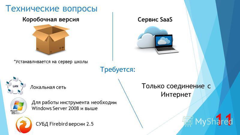 Технические вопросы Для работы инструмента необходим Windows Server 2008 и выше СУБД Firebird версии 2.5 Только соединение с Интернет Коробочная версия *Устанавливается на сервер школы Требуется: Сервис SaaS Локальная сеть 11