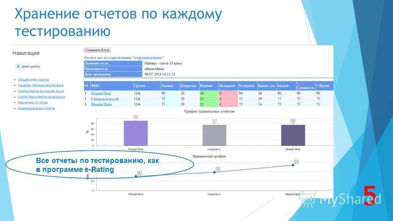 Хранение отчетов по каждому тестированию Все отчеты по тестированию, как в программе e-Rating 5
