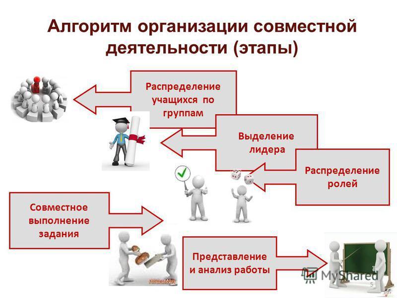 Распределение учащихся по группам Выделение лидера Распределение ролей Представление и анализ работы Алгоритм организации совместной деятельности (этапы) Совместное выполнение задания 5