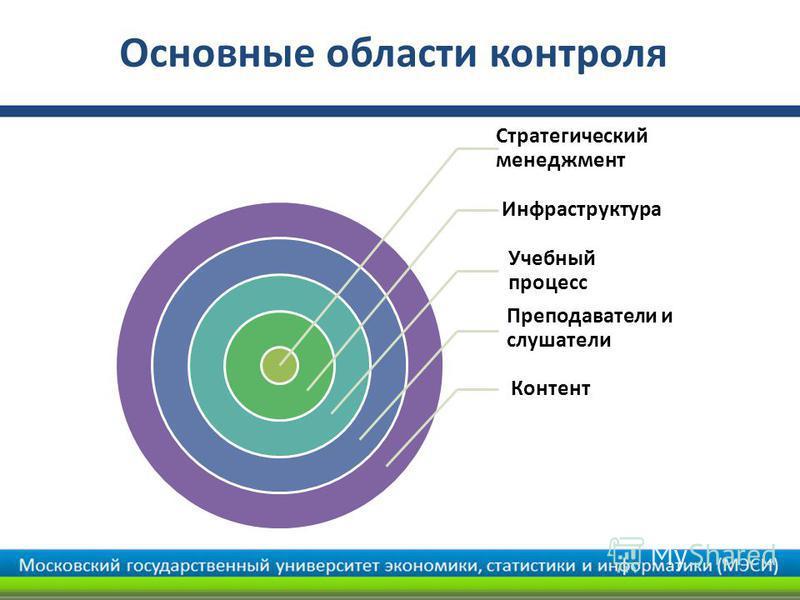 Основные области контроля Стратегический менеджмент Инфраструктура Учебный процесс Преподаватели и слушатели Контент