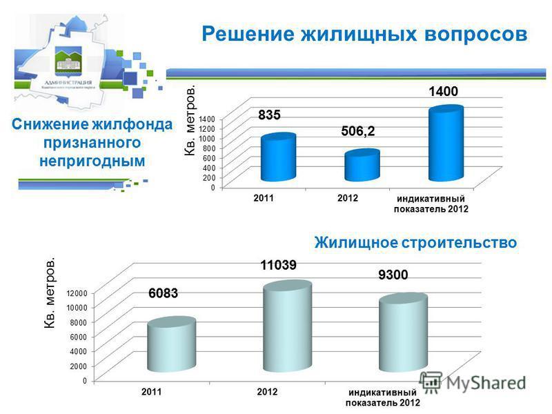 Снижение жилфонда признанного непригодным Жилищное строительство Решение жилищных вопросов Кв. метров.
