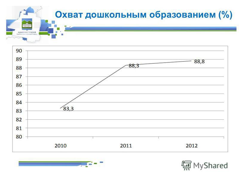 Охват дошкольным образованием (%)