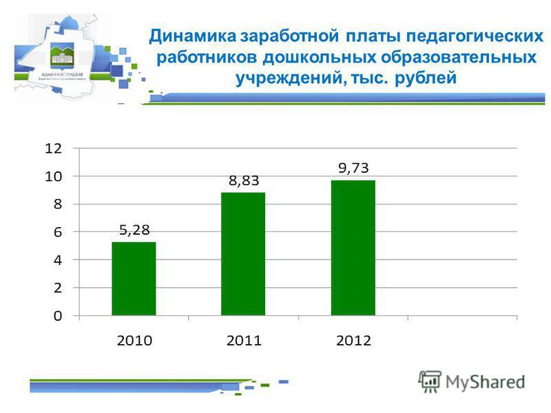 Динамика заработной платы педагогических работников дошкольных образовательных учреждений, тыс. рублей