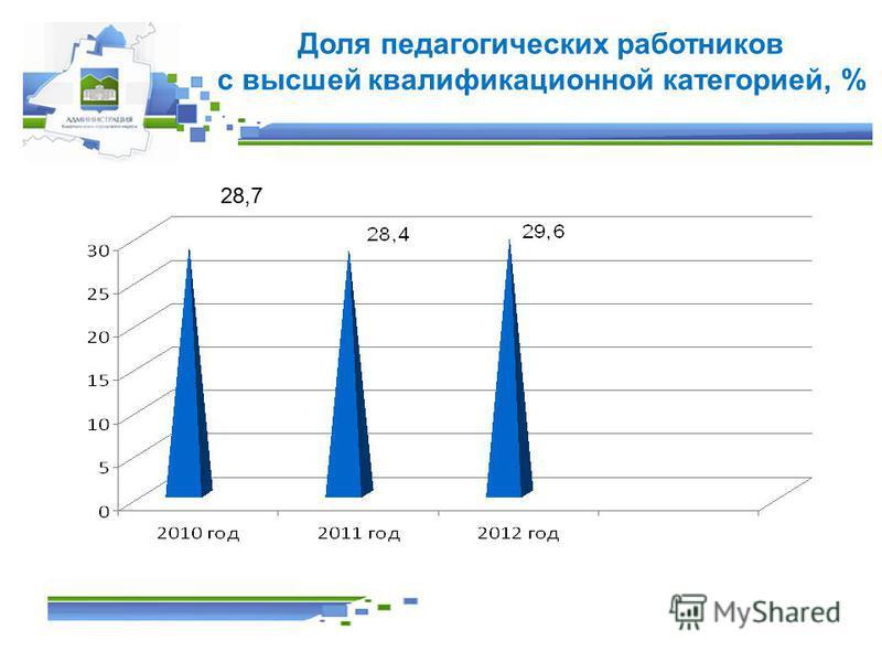 Доля педагогических работников с высшей квалификационной категорией, % 28,7