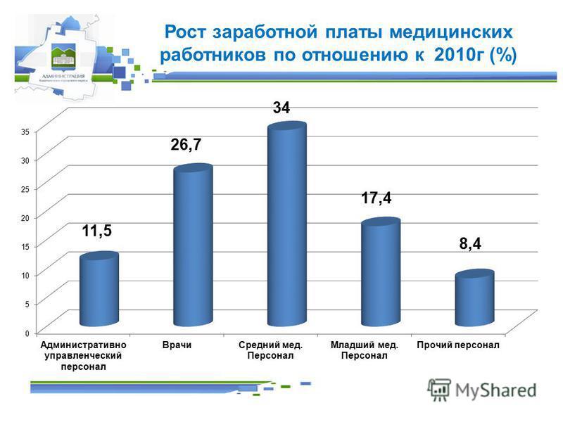 Рост заработной платы медицинских работников по отношению к 2010 г (%)
