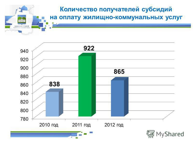 Количество получателей субсидий на оплату жилищно-коммунальных услуг