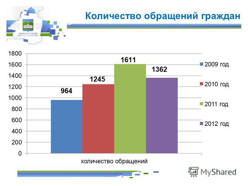 Количество обращений граждан