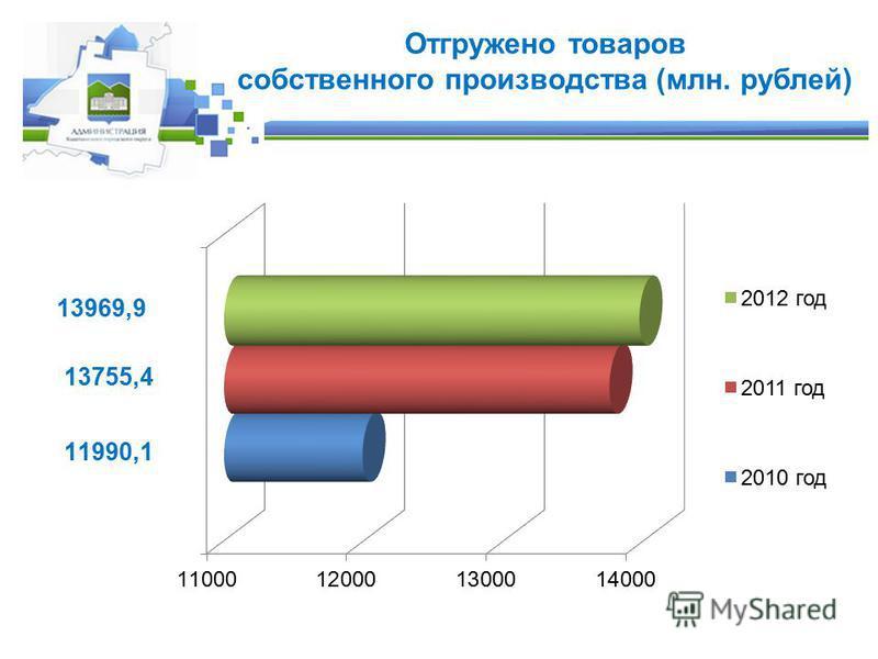 Отгружено товаров собственного производства (млн. рублей)