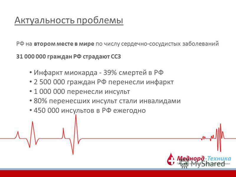 Актуальность проблемы РФ на втором месте в мире по числу сердечно-сосудистых заболеваний Инфаркт миокарда - 39% смертей в РФ 2 500 000 граждан РФ перенесли инфаркт 1 000 000 перенесли инсульт 80% перенесших инсульт стали инвалидами 450 000 инсультов