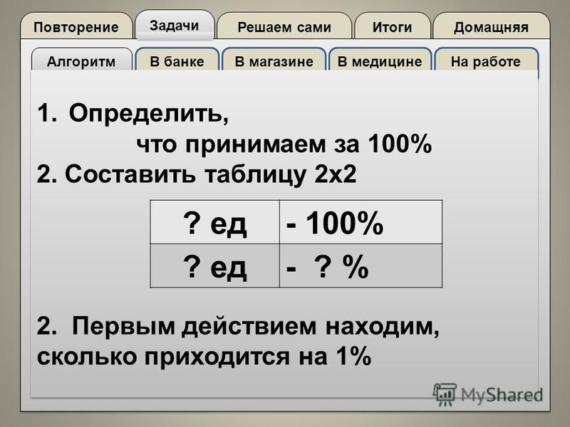 Повторение Задачи Решаем сами Домащняя Итоги Алгоритм В банкеВ магазинеВ медицине На работе 1. Определить, что принимаем за 100% 2. Составить таблицу 2 х 2 2. Первым действием находим, сколько приходится на 1% 1. Определить, что принимаем за 100% 2.