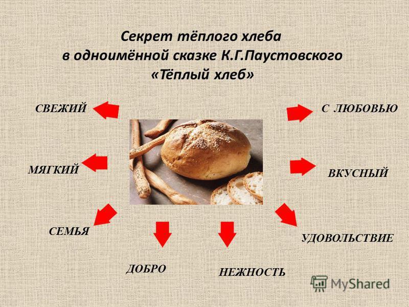 Секрет тёплого хлеба в одноимённой сказке К.Г.Паустовского «Тёплый хлеб» ДОБРО СЕМЬЯ СВЕЖИЙ МЯГКИЙ НЕЖНОСТЬ УДОВОЛЬСТВИЕ ВКУСНЫЙ С ЛЮБОВЬЮ