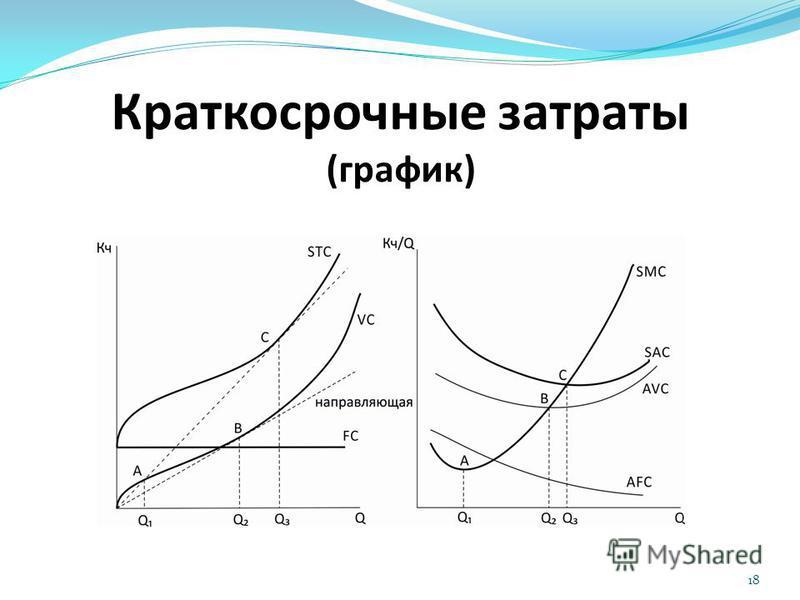 Краткосрочные затраты (график) 18