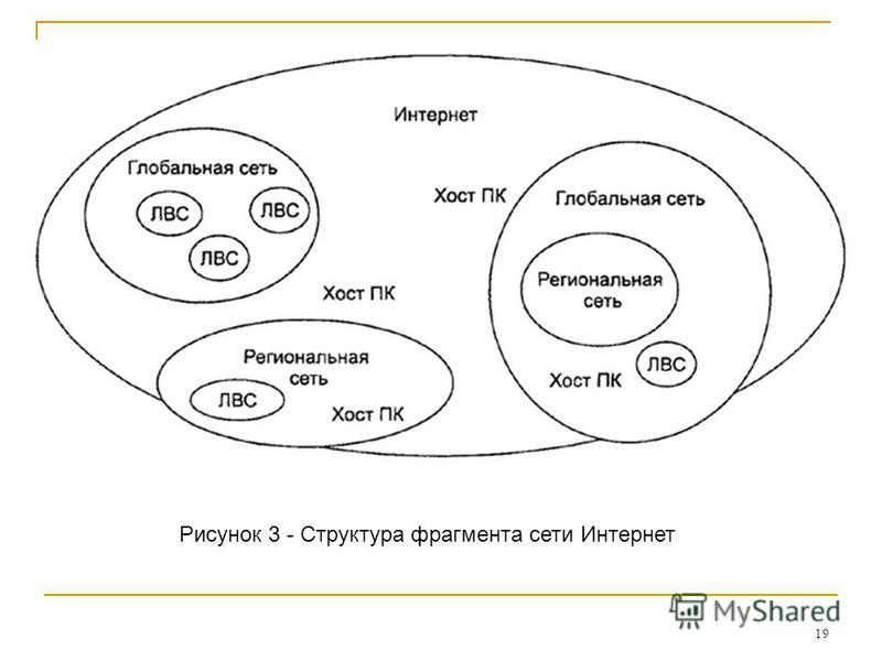 19 Рисунок 3 - Структура фрагмента сети Интернет