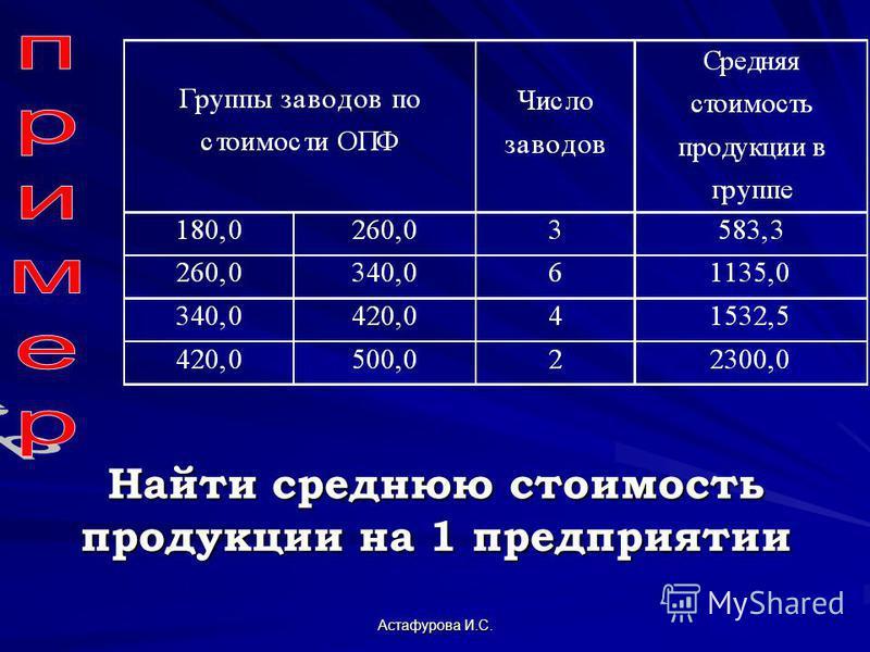 Астафурова И.С. Найти среднюю стоимость продукции на 1 предприятии