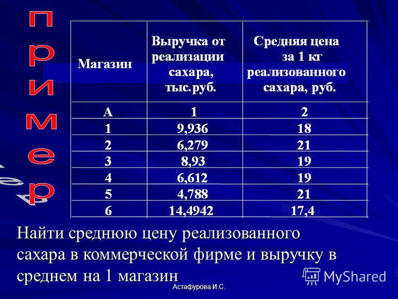 Астафурова И.С. Найти среднюю цену реализованного сахара в коммерческой фирме и выручку в среднем на 1 магазин