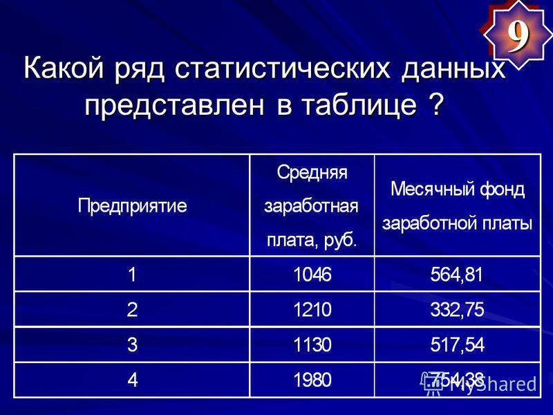 Какой ряд статистических данных представлен в таблице ? 99