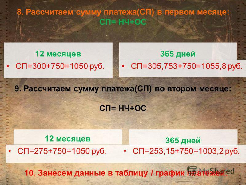 8. Рассчитаем сумму платеза(СП) в первом месяце: СП= НЧ+ОС СП=300+750=1050 руб.СП=305,753+750=1055,8 руб. 12 месяцев 365 дней 9. Рассчитаем сумму платеза(СП) во втором месяце: СП= НЧ+ОС 12 месяцев 365 дней СП=275+750=1050 руб.СП=253,15+750=1003,2 руб