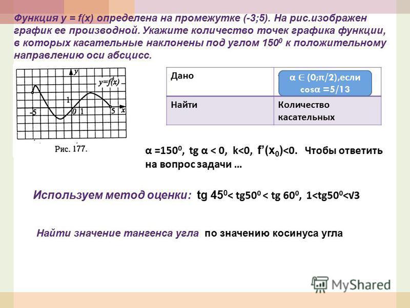 Функция у = f(x) определена на промежутке (-3;5). На рис.изображен график ее производной. Укажите количество точек графика функции, в которых касательные наклонены под углом 150 0 к положительному направлению оси абсцисс. Дано f(x) – график α =150 0