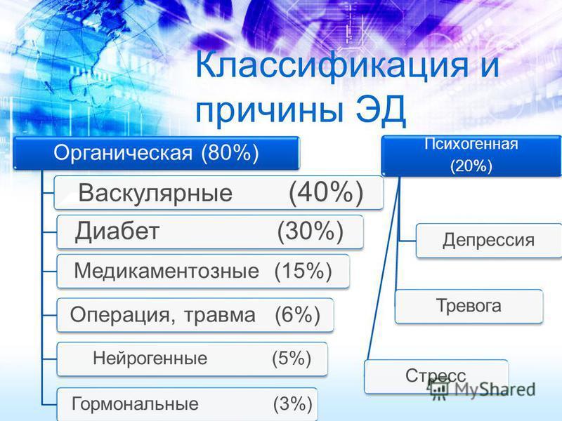 Классификация и причины ЭД Органическая (80%) Васкулярные (40%) Нейрогенные (5%) Гормональные (3%) Медикаментозные (15%)Операция, травма (6%) Диабет (30%) Психогенная (20%) Депрессия ТревогаСтресс