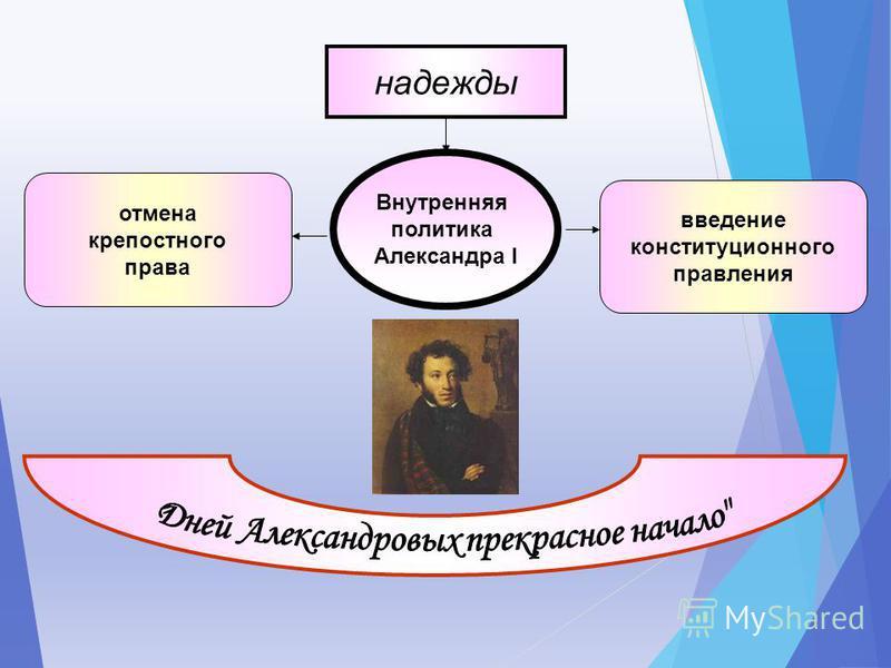 Внутренняя политика Александра I надежды отмена крепостного права введение конституционного правления