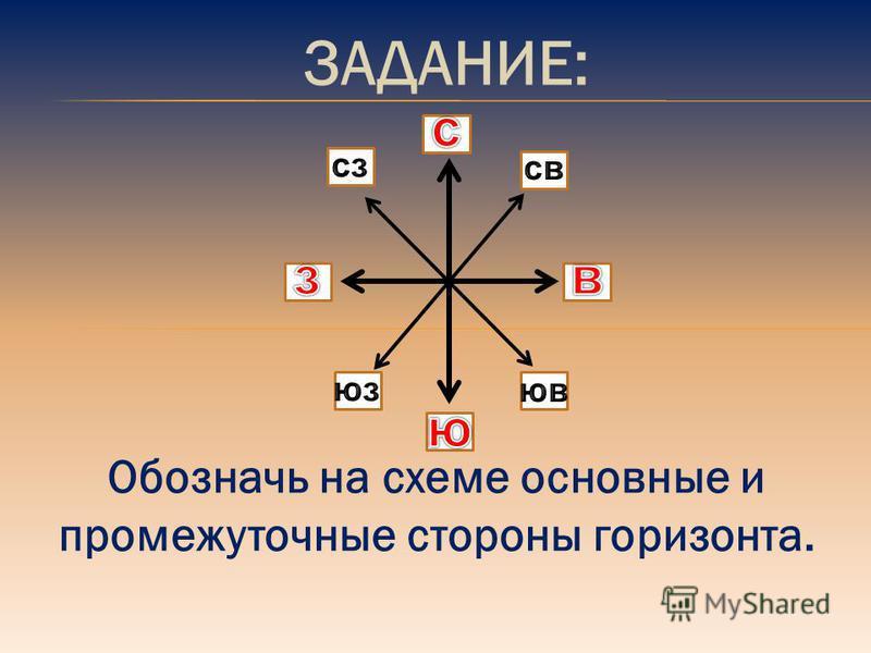 Обозначь на схеме основные и промежуточные стороны горизонта.
