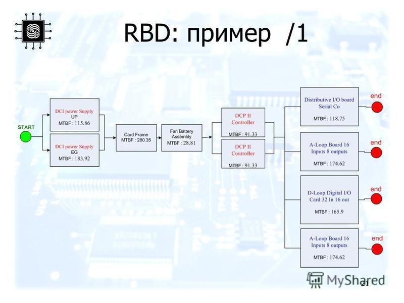 21 RBD: пример /1