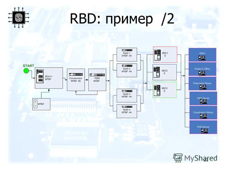 22 RBD: пример /2