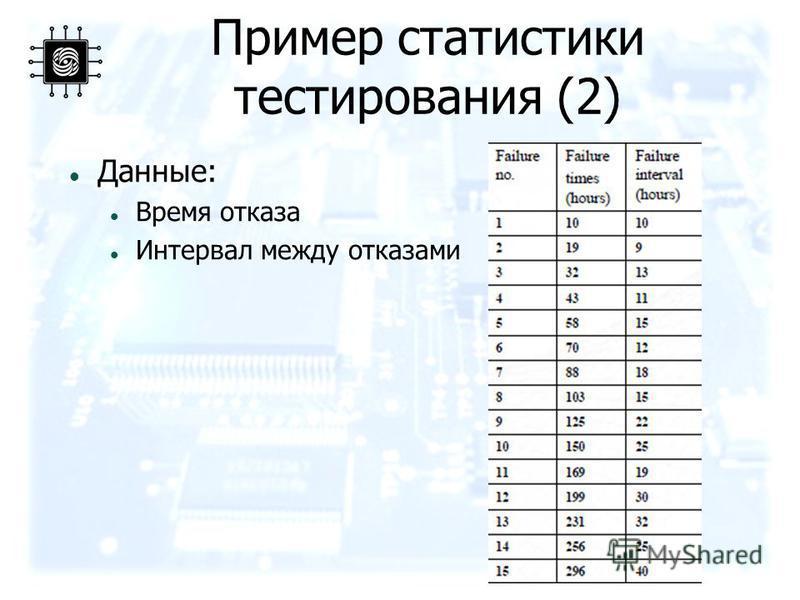 Пример статистики тестирования (2) Данные: Время отказа Интервал между отказами