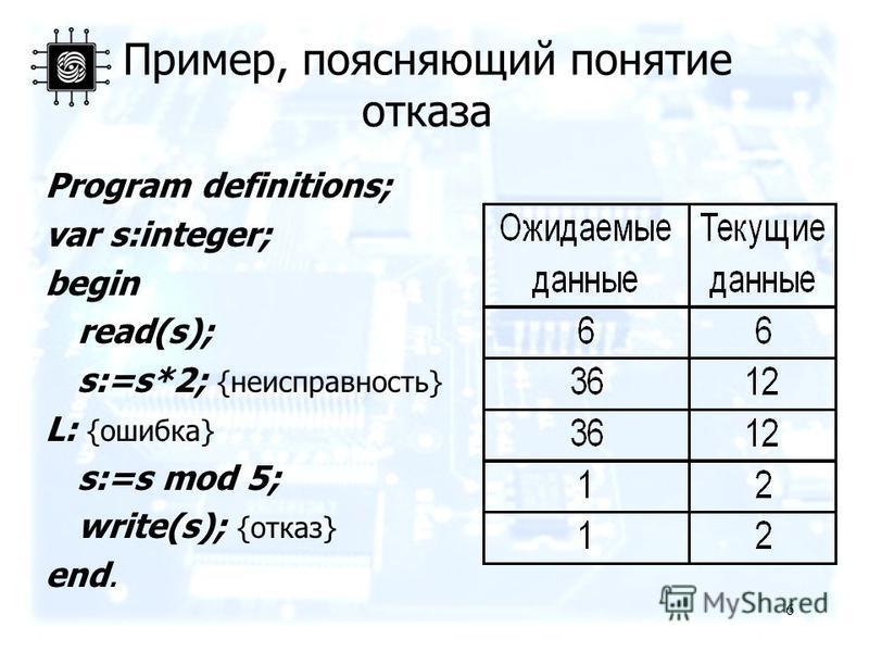 6 Пример, поясняющий понятие отказа Program definitions; var s:integer; begin read(s); s:=s*2; {неисправность} L: {ошибка} s:=s mod 5; write(s); {отказ} end.