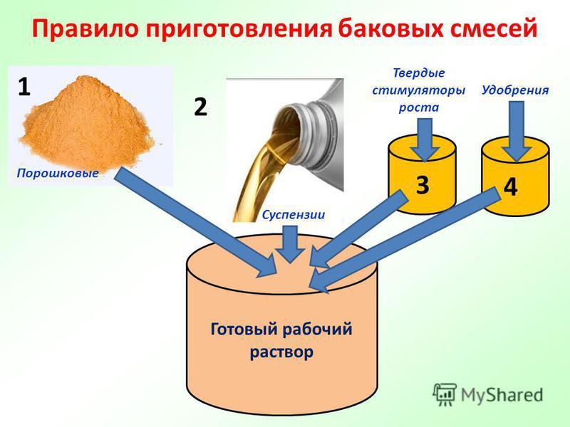 Правило приготовления баковых смесей 1 2 Готовый рабочий раствор Твердые стимуляторы роста Удобрения 3 Порошковые Суспензии 4
